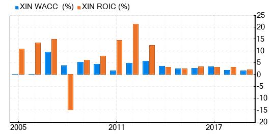 ROIC vs WACC