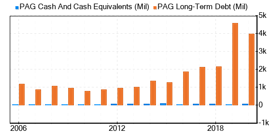 debt and cash