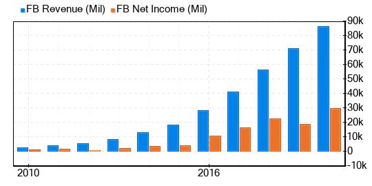 Revnue and Net Income