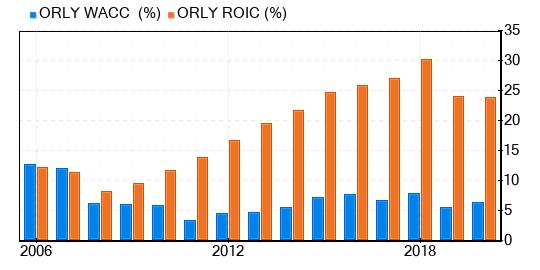 O'Reilly Automotive Stock Give - GuruFocus.com