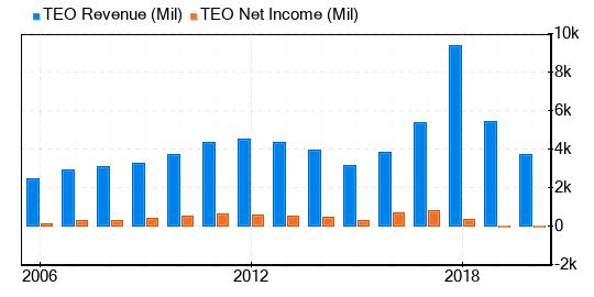 Rendimiento e ingresos netos